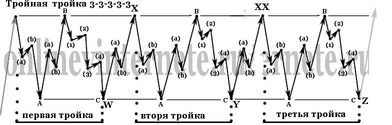 Тройная тройка 3-3-3-3-3 - волновой анализ Эллиотта